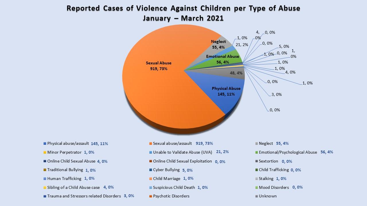 WCPU Statistics